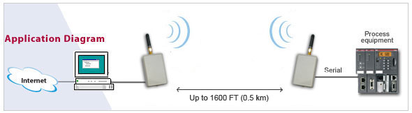 serial wireless setup example