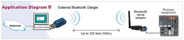 usb bluetooth dongle setup
